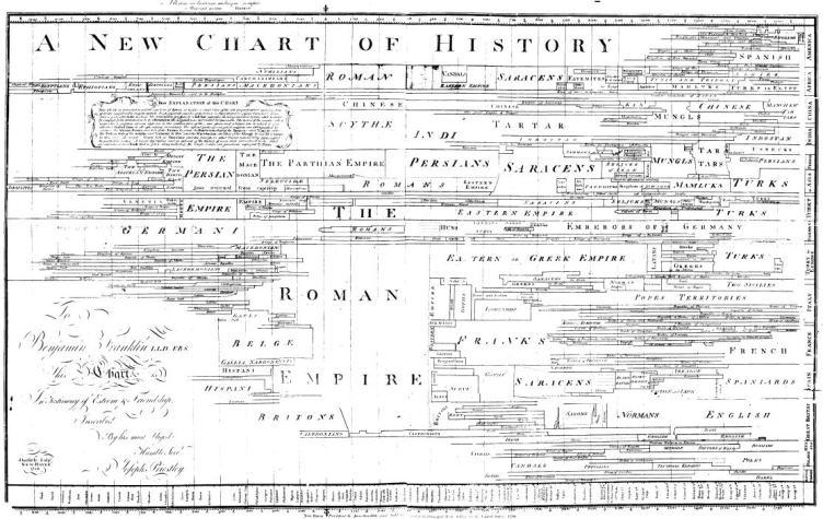 Joseph-Priestley-New-Chart-of-History